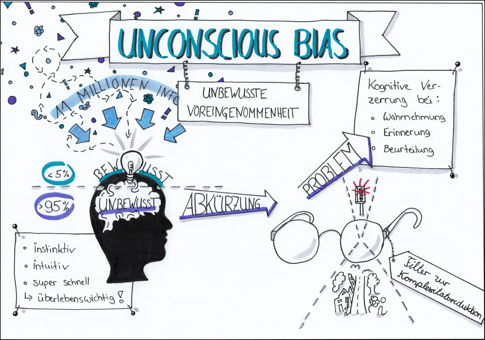 """Neue Termine für Online Workshop """"Unconscious Bias""""  am 01.09. und 10.09."""